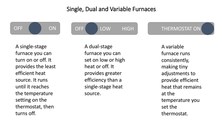 Visual picture demonstrating the difference between single, dual, and variable types of furnaces.